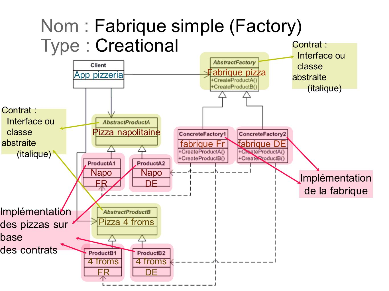 Nom : Fabrique simple (Factory) Type : Creational
