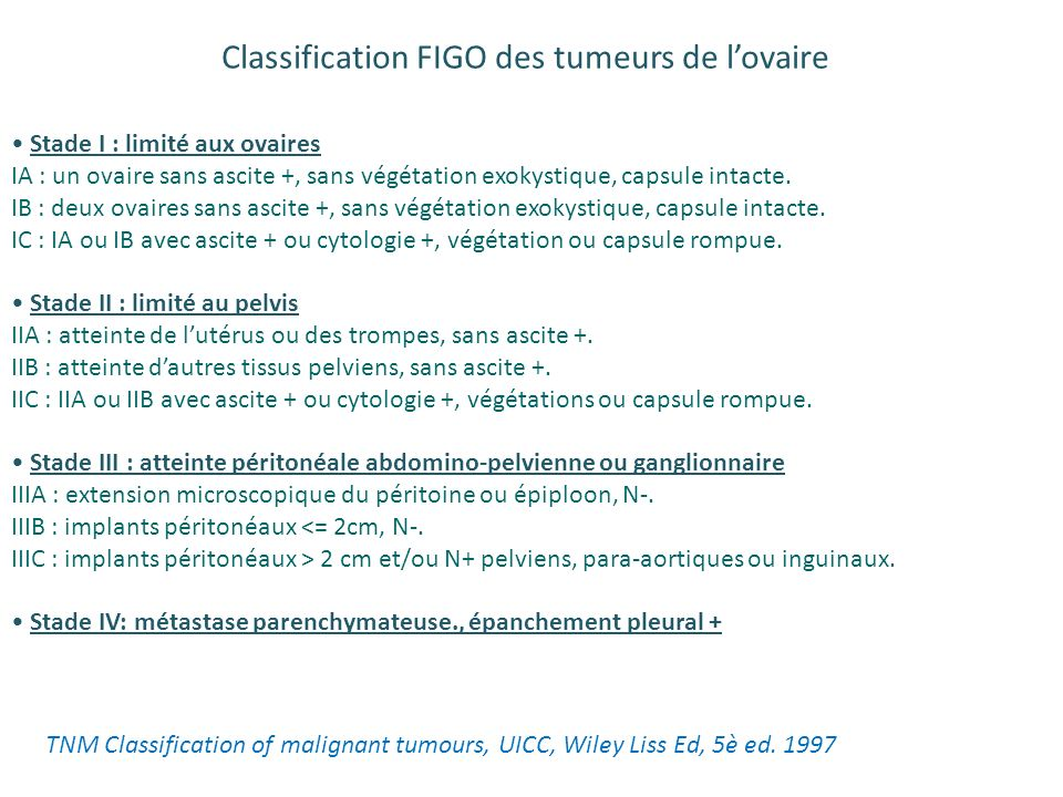 Classification FIGO des tumeurs de l'ovaire