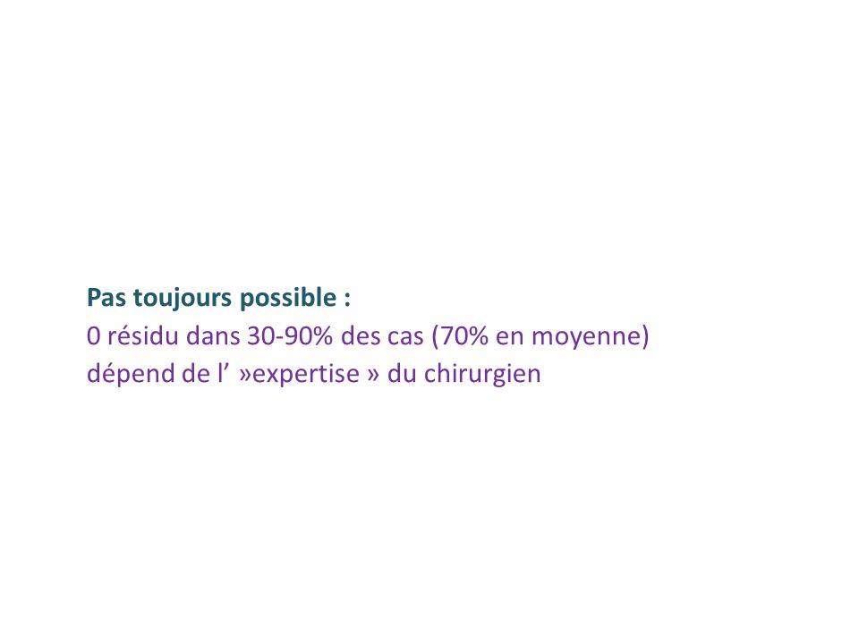 Pas toujours possible : 0 résidu dans 30-90% des cas (70% en moyenne) dépend de l' »expertise » du chirurgien