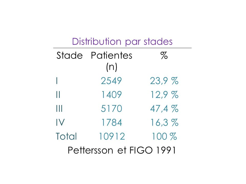 Distribution par stades