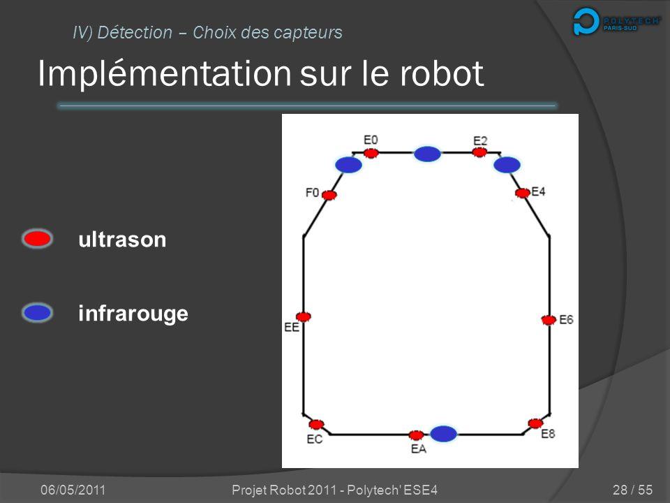 Implémentation sur le robot