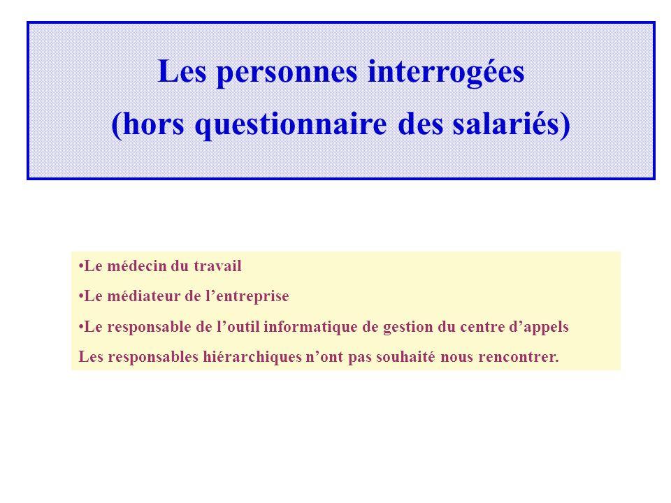 Les personnes interrogées (hors questionnaire des salariés)