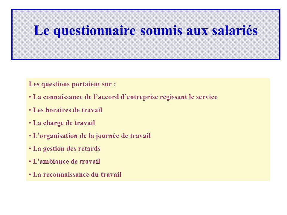 Le questionnaire soumis aux salariés