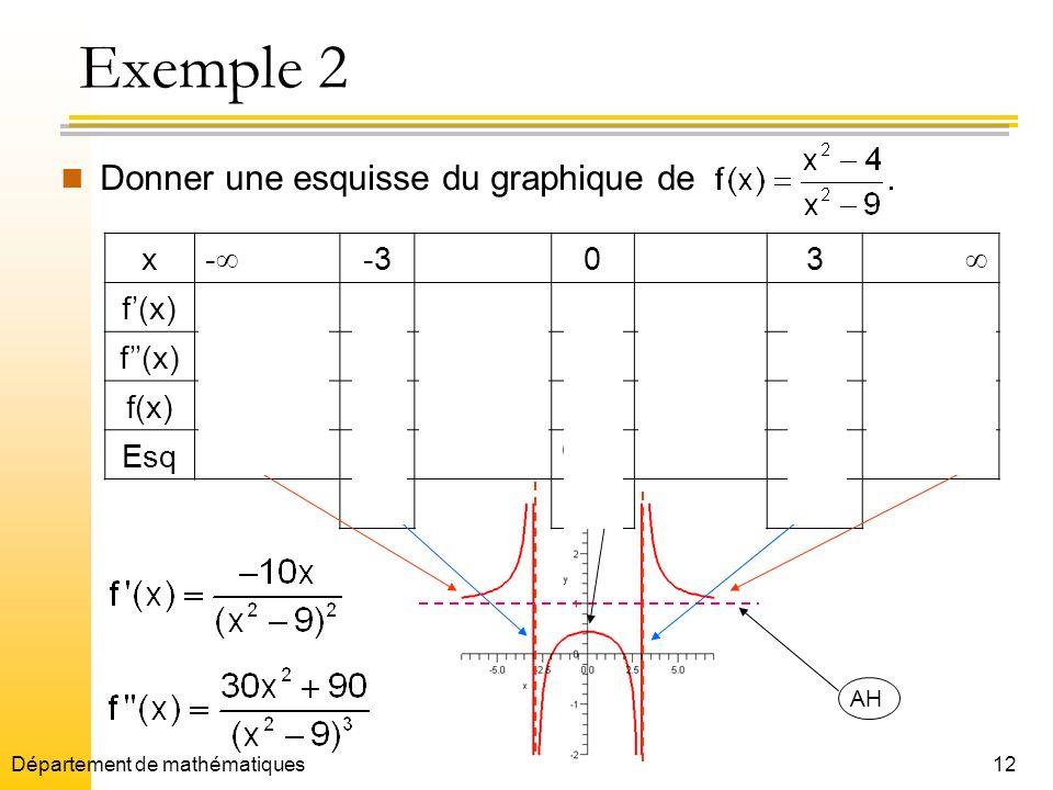 Exemple 2 Donner une esquisse du graphique de x - -3 3  f'(x) + 