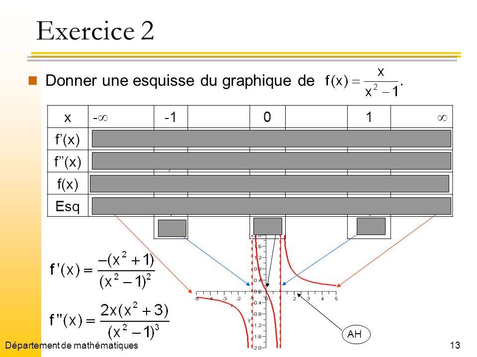 Exercice 2 Donner une esquisse du graphique de x - -1 1  f'(x) 