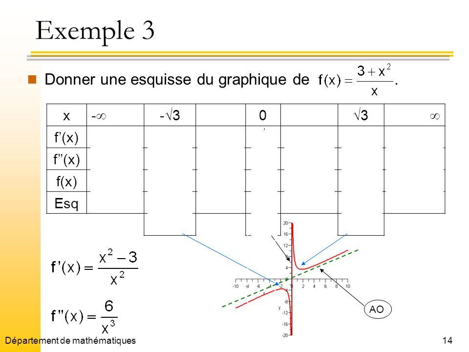 Exemple 3 Donner une esquisse du graphique de x - -3 3  f'(x) + 