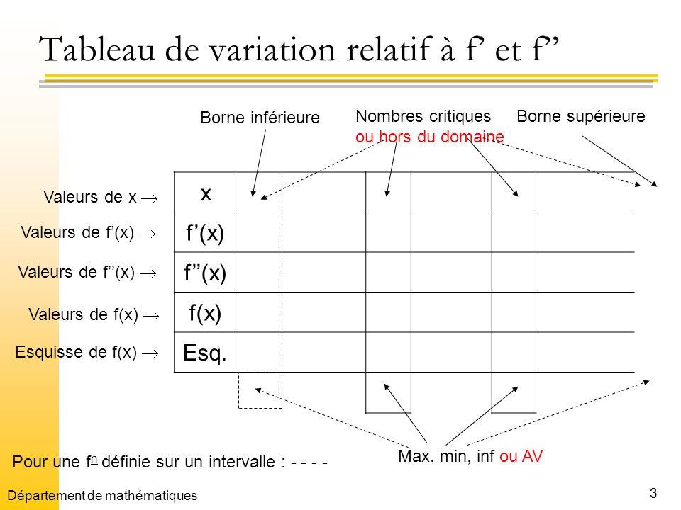 Tableau de variation relatif à f' et f''