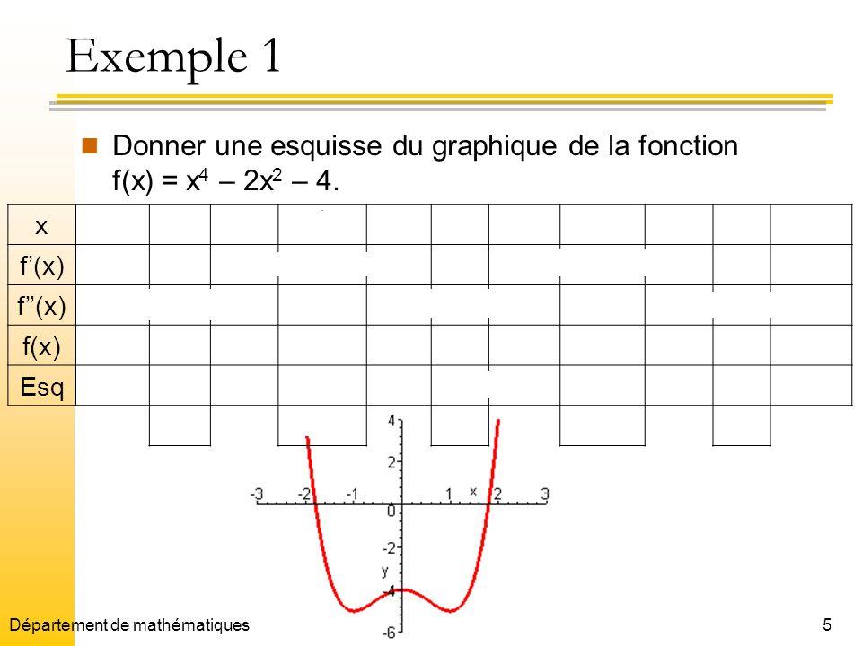 Exemple 1 Donner une esquisse du graphique de la fonction f(x) = x4 – 2x2 – 4. x. - -1. -⅓. ⅓.