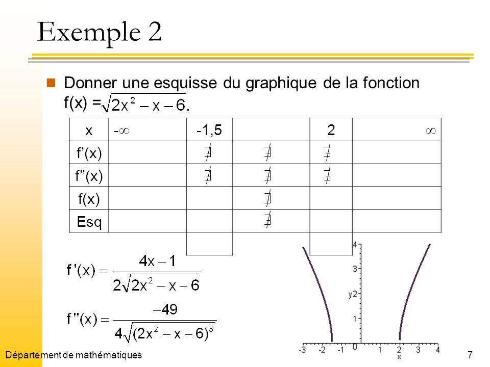Exemple 2 Donner une esquisse du graphique de la fonction f(x) = x -