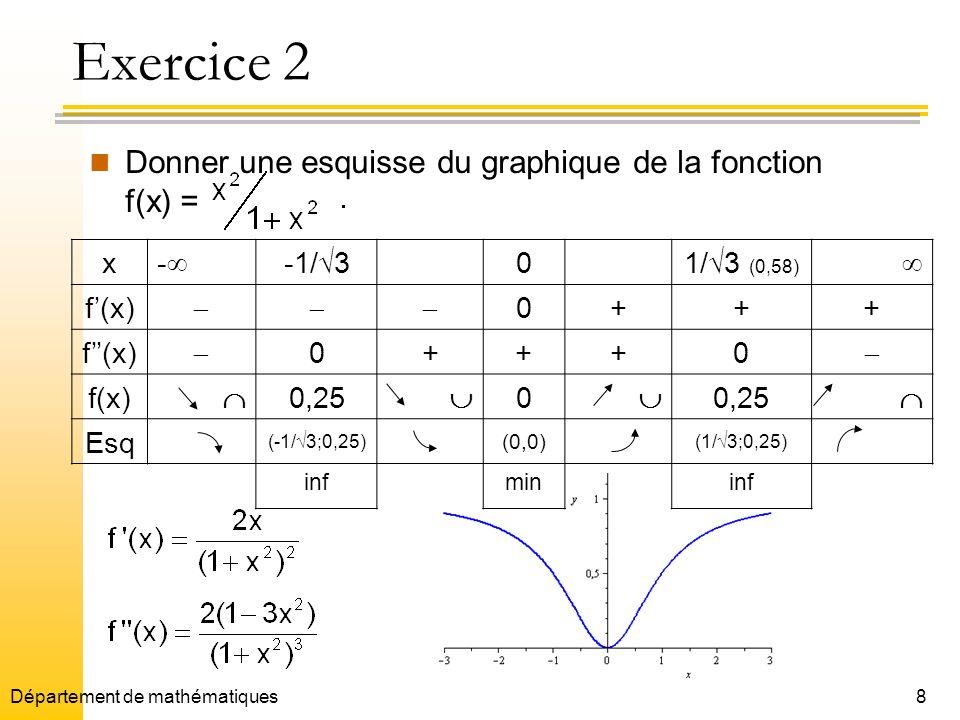 Exercice 2 Donner une esquisse du graphique de la fonction f(x) = x -