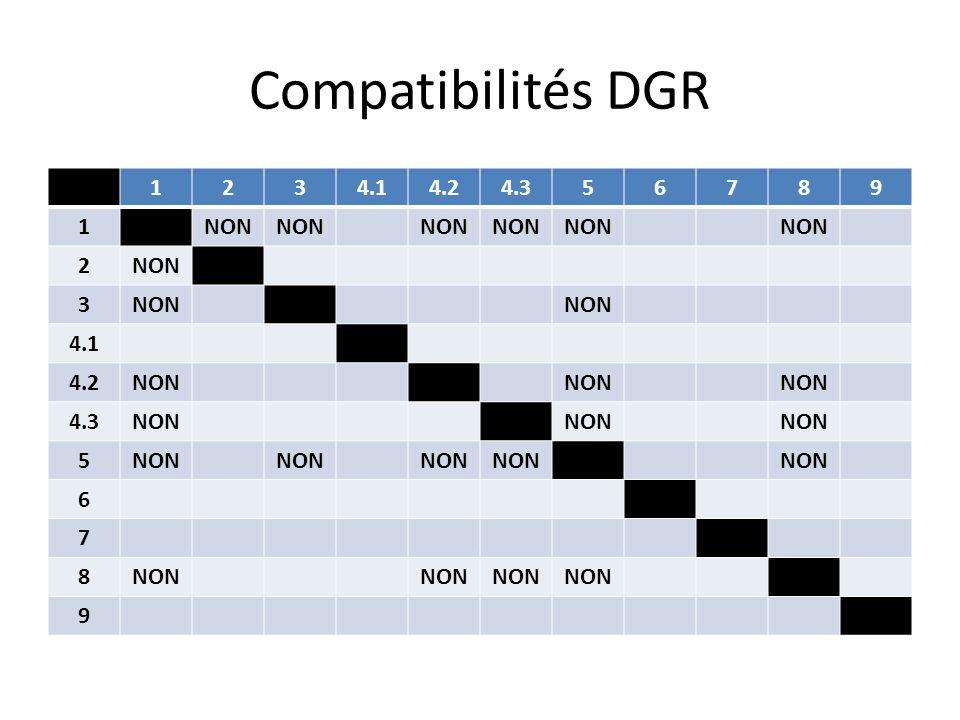 Compatibilités DGR 1 2 3 4.1 4.2 4.3 5 6 7 8 9 NON