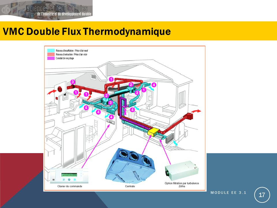 VMC Double Flux Thermodynamique