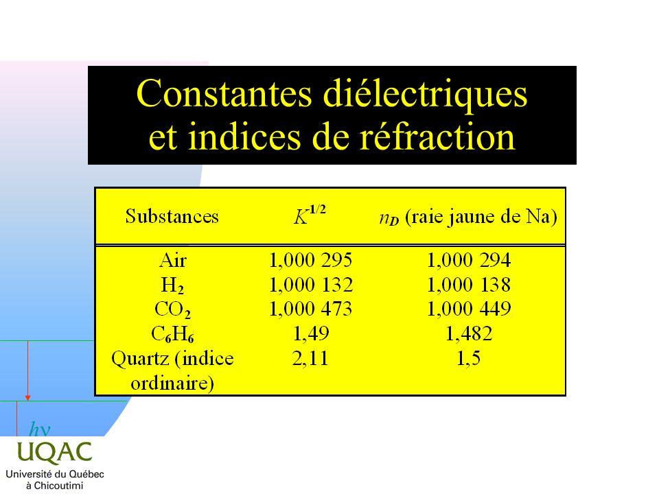 Constantes diélectriques et indices de réfraction