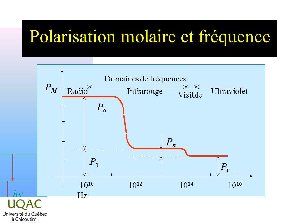 Polarisation molaire et fréquence