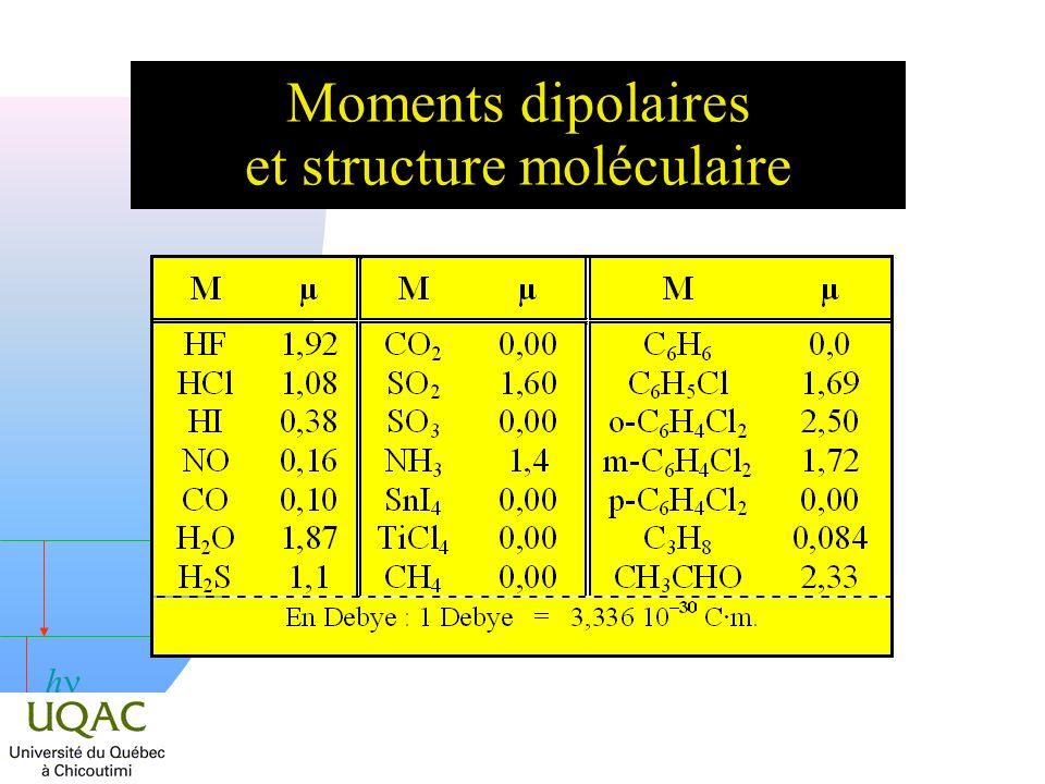 Moments dipolaires et structure moléculaire