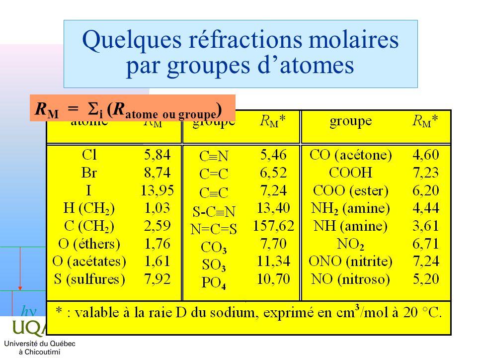 Quelques réfractions molaires par groupes d'atomes