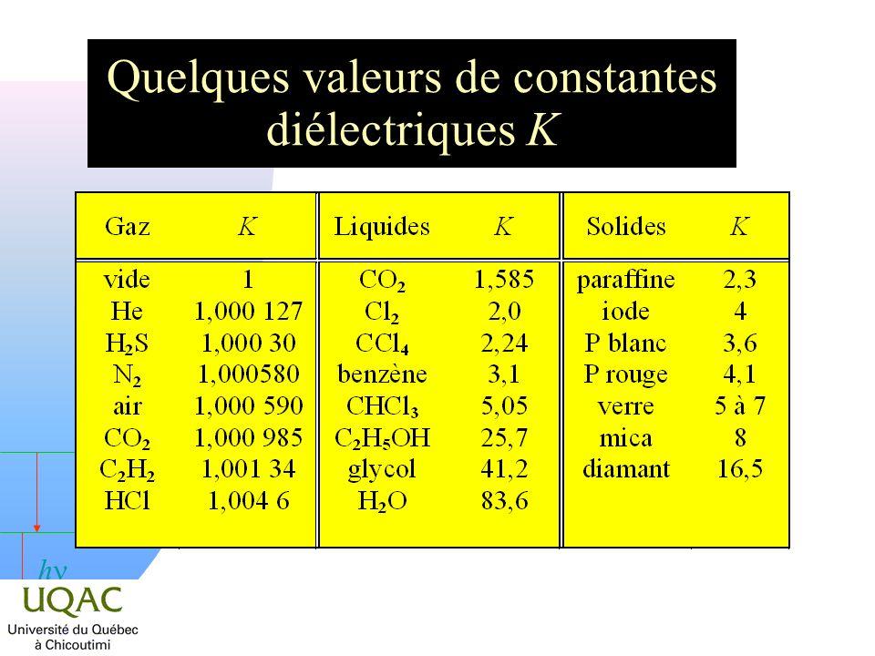Quelques valeurs de constantes diélectriques K