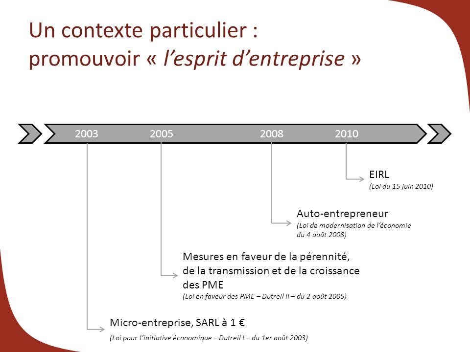 Un contexte particulier : promouvoir « l'esprit d'entreprise »
