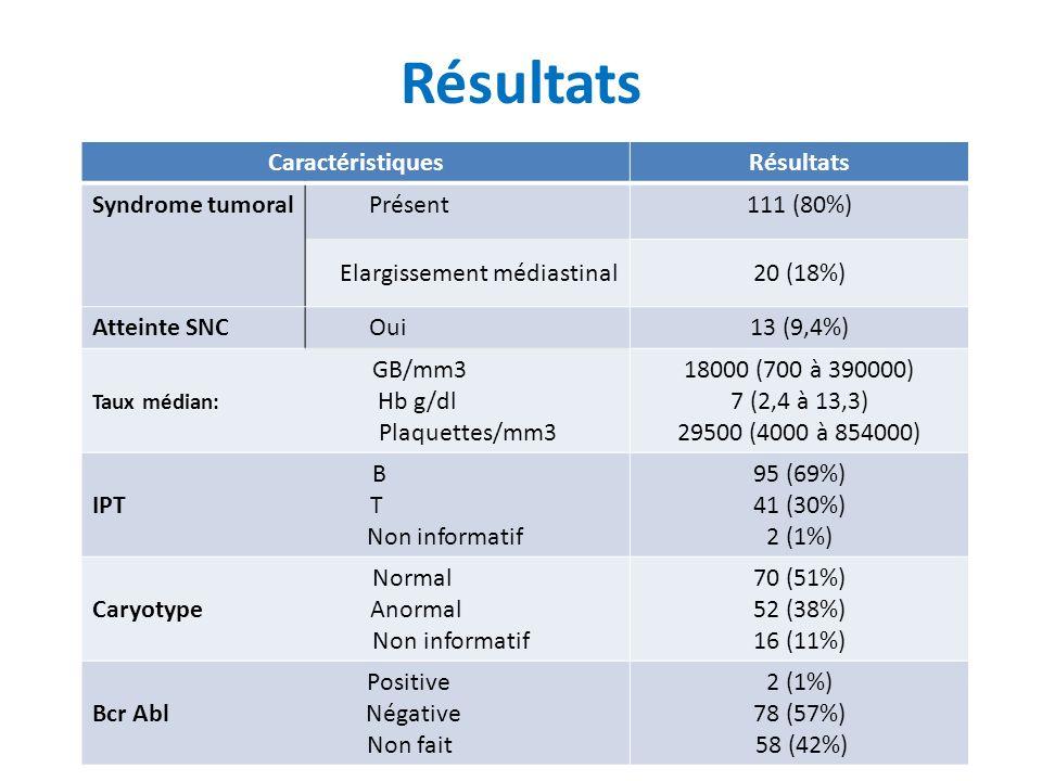 Résultats Caractéristiques Résultats Syndrome tumoral Présent