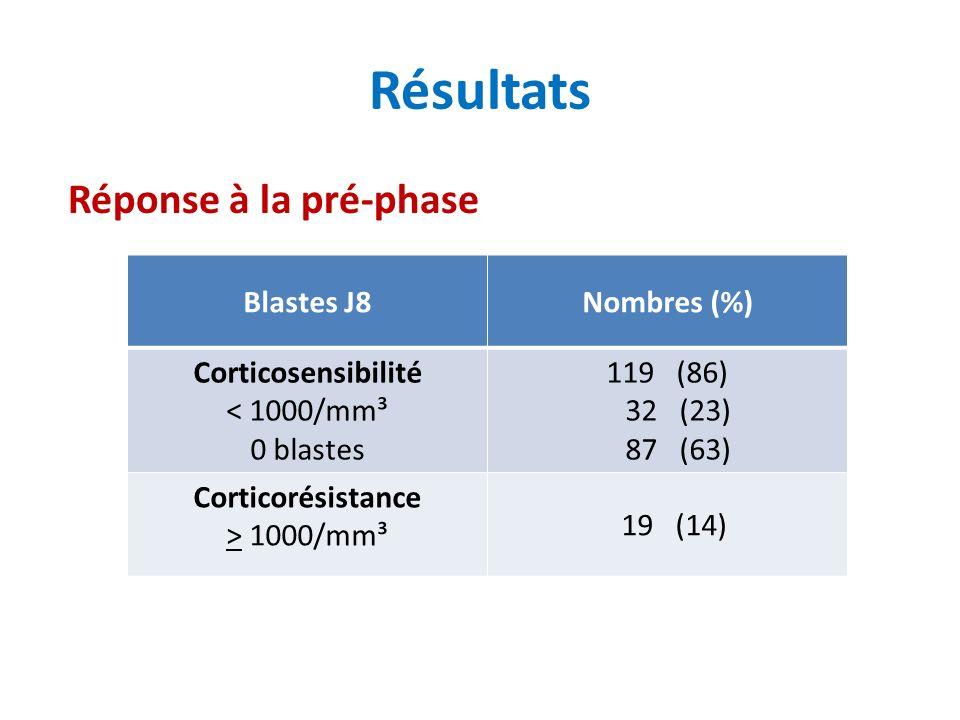 Résultats Réponse à la pré-phase Blastes J8 Nombres (%)