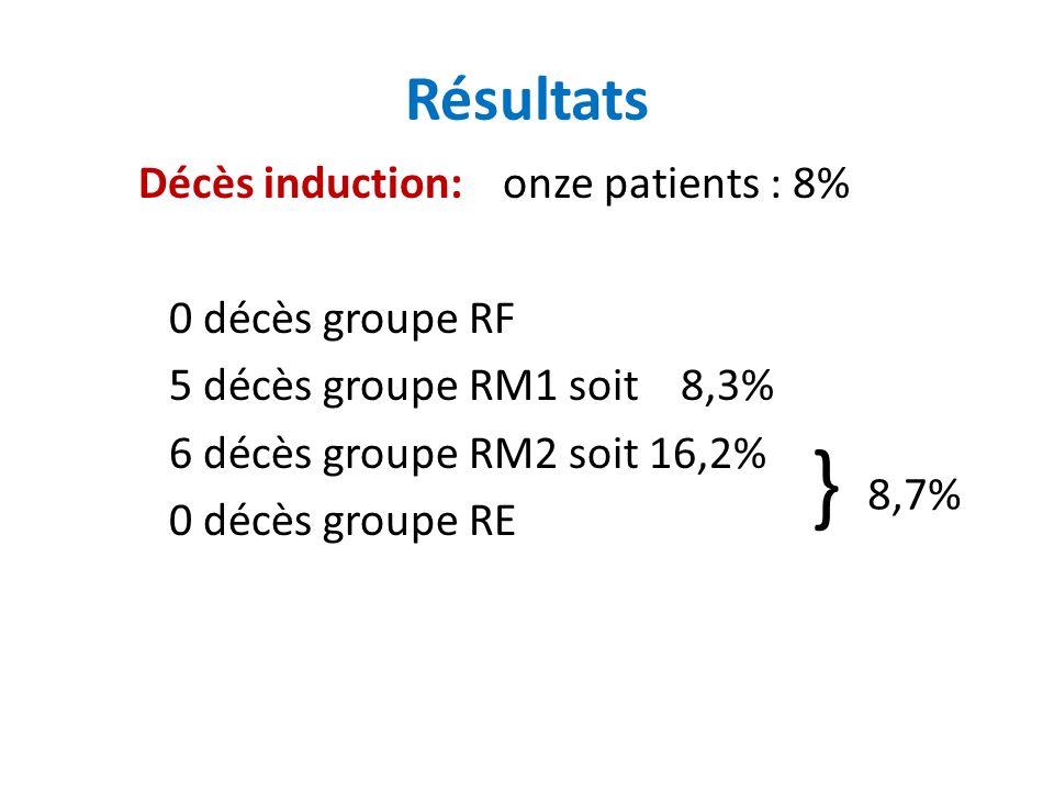 Résultats Décès induction: onze patients : 8% 0 décès groupe RF 5 décès groupe RM1 soit 8,3% 6 décès groupe RM2 soit 16,2% 0 décès groupe RE