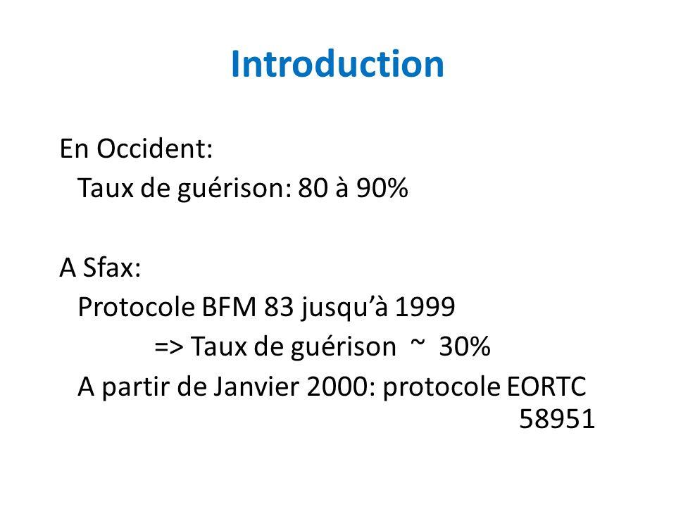 Introduction En Occident: Taux de guérison: 80 à 90% A Sfax: