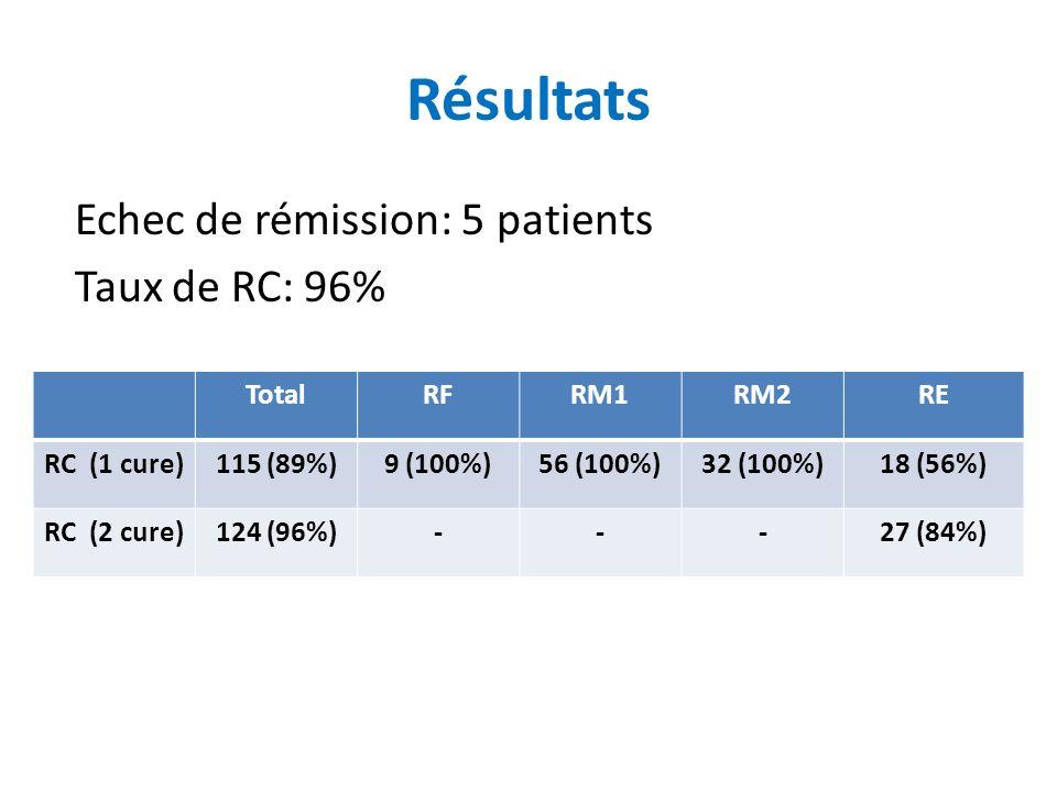 Résultats Echec de rémission: 5 patients Taux de RC: 96% Total RF RM1
