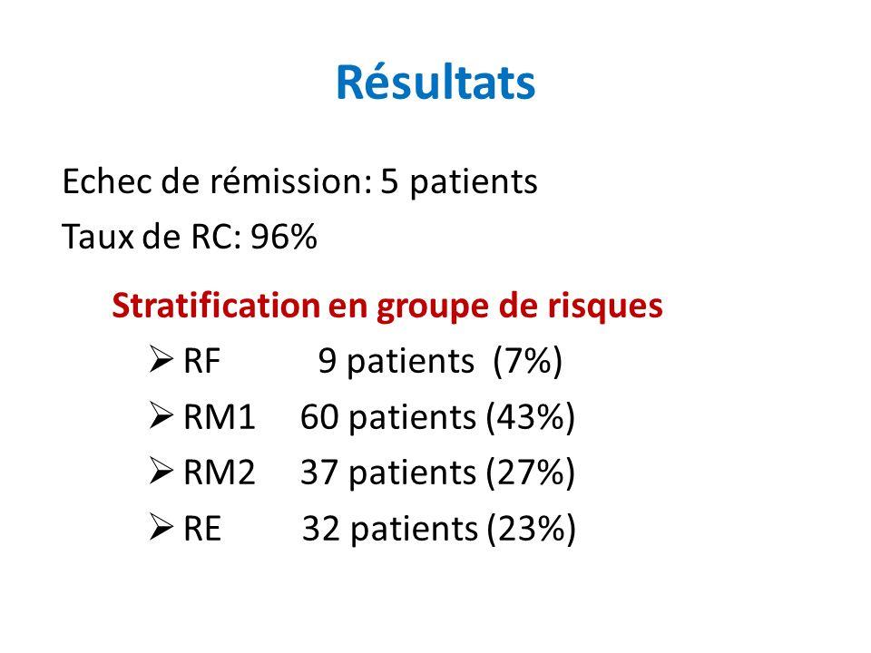 Résultats Echec de rémission: 5 patients Taux de RC: 96%