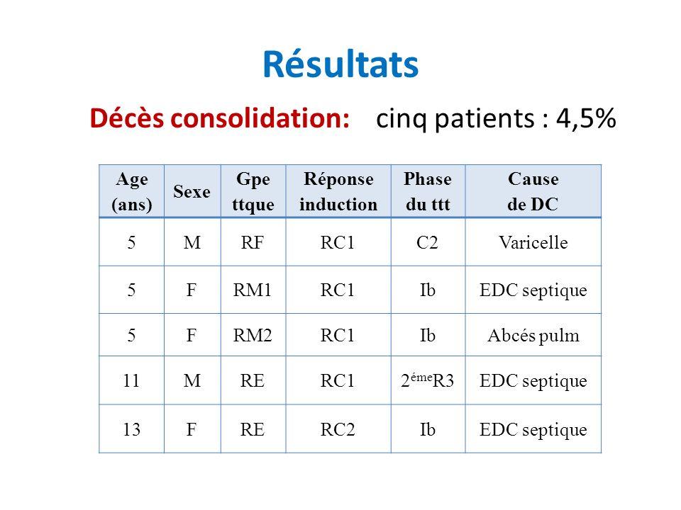 Résultats Décès consolidation: cinq patients : 4,5% Age (ans) Sexe