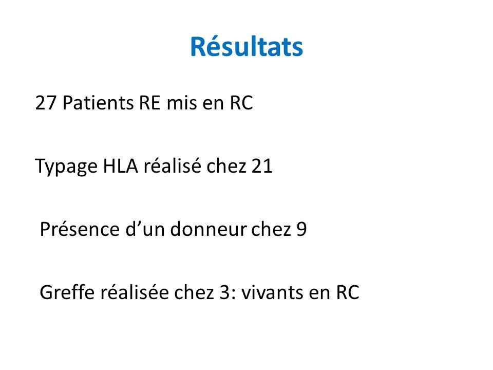 Résultats 27 Patients RE mis en RC Typage HLA réalisé chez 21 Présence d'un donneur chez 9 Greffe réalisée chez 3: vivants en RC