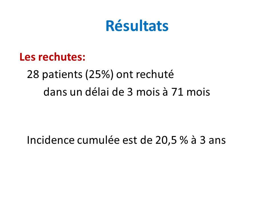 Résultats Les rechutes: 28 patients (25%) ont rechuté dans un délai de 3 mois à 71 mois Incidence cumulée est de 20,5 % à 3 ans