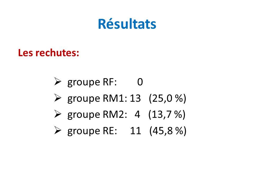 Résultats Les rechutes: groupe RF: 0 groupe RM1: 13 (25,0 %)