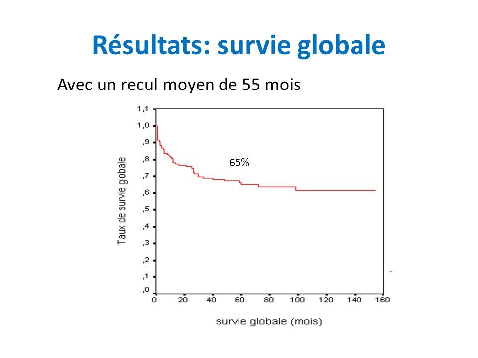 Résultats: survie globale