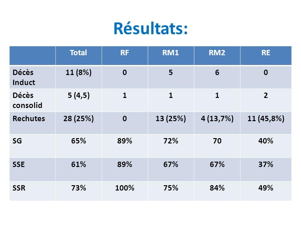 Résultats: Total RF RM1 RM2 RE Décès Induct 11 (8%) 5 6 consolid