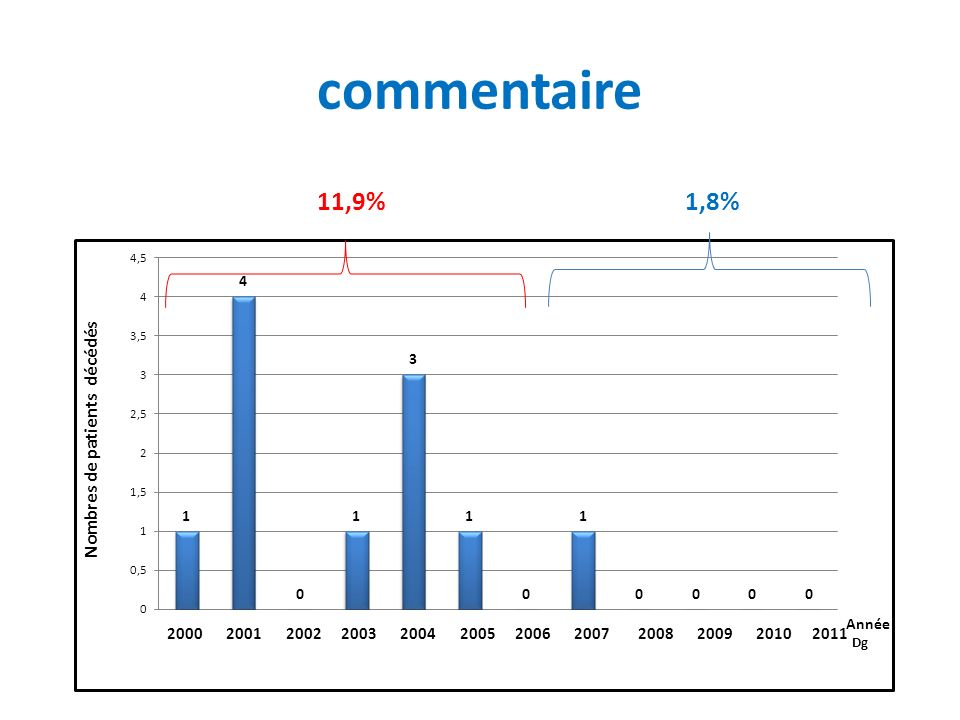 commentaire 11,9% 1,8%