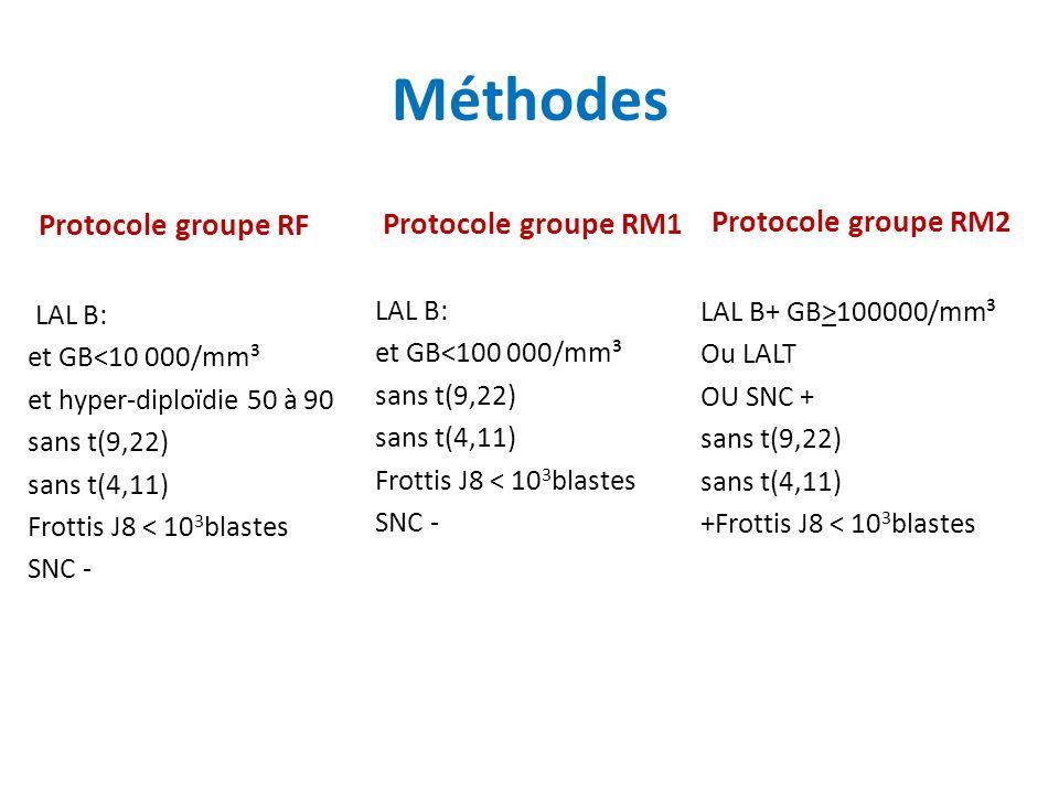 Méthodes Protocole groupe RM2 Protocole groupe RF Protocole groupe RM1