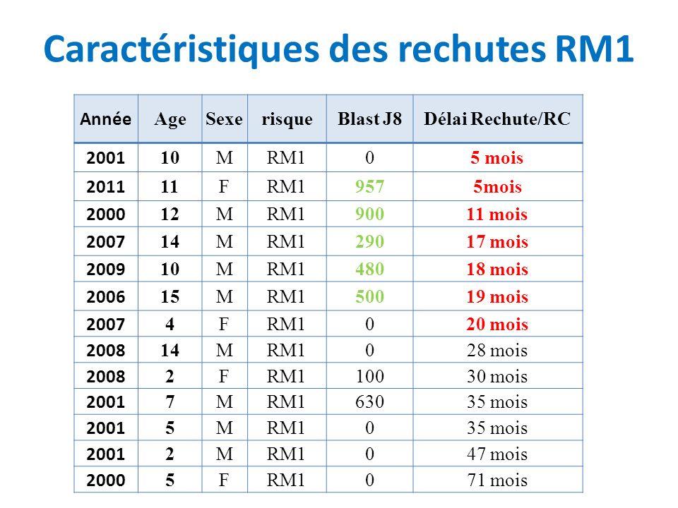 Caractéristiques des rechutes RM1