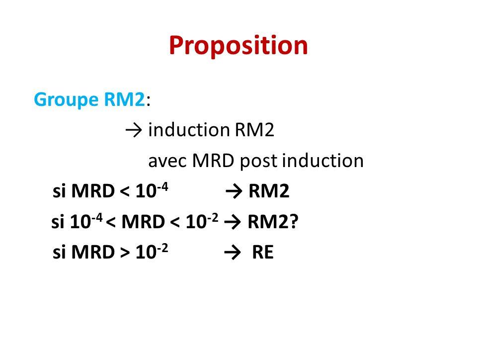 Proposition Groupe RM2: → induction RM2 avec MRD post induction si MRD < 10-4 → RM2 si 10-4 < MRD < 10-2 → RM2.