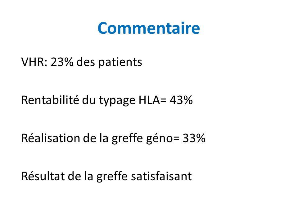Commentaire VHR: 23% des patients Rentabilité du typage HLA= 43% Réalisation de la greffe géno= 33% Résultat de la greffe satisfaisant