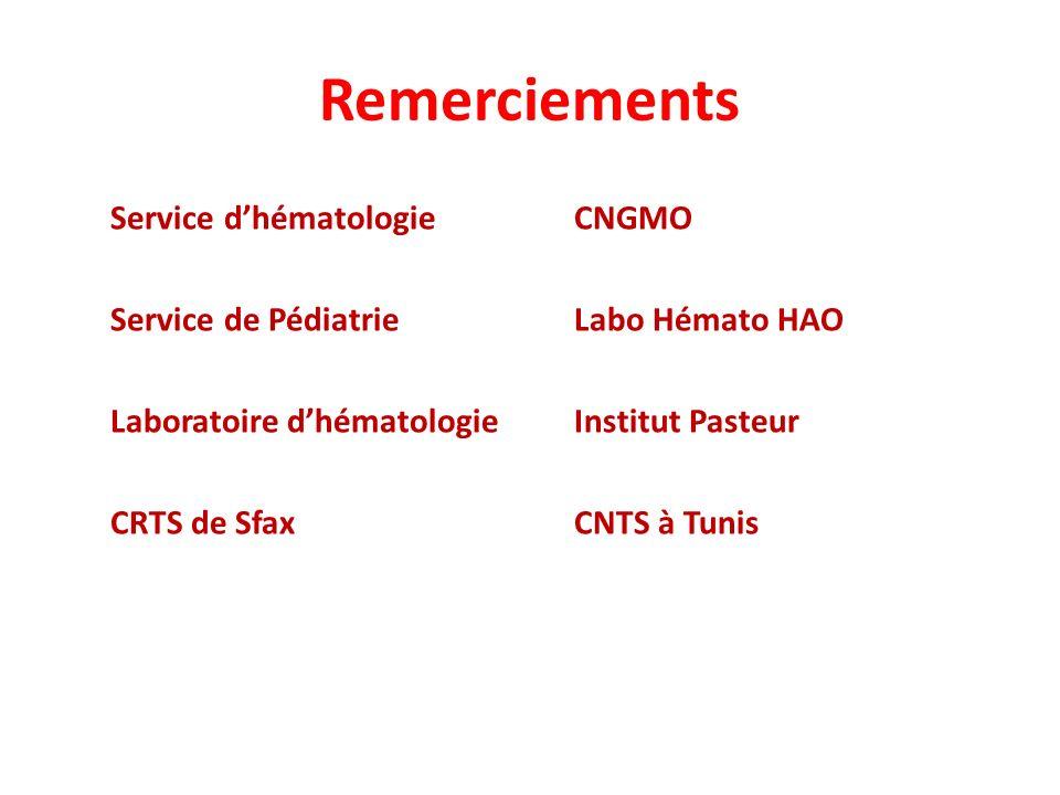 Remerciements Service d'hématologie Service de Pédiatrie Laboratoire d'hématologie CRTS de Sfax CNGMO.