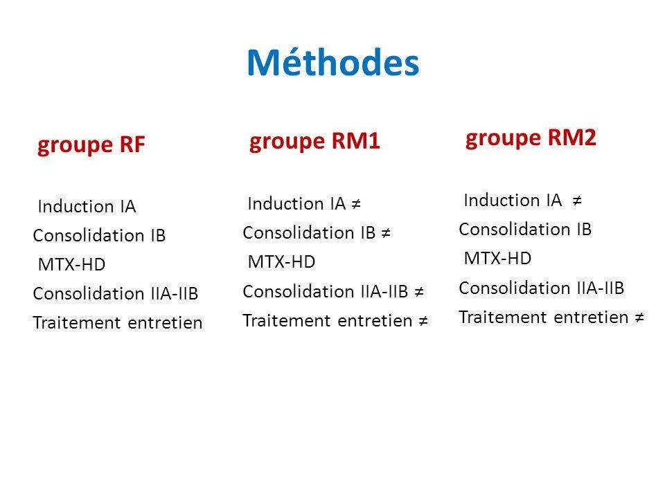 Méthodes groupe RM2 groupe RM1