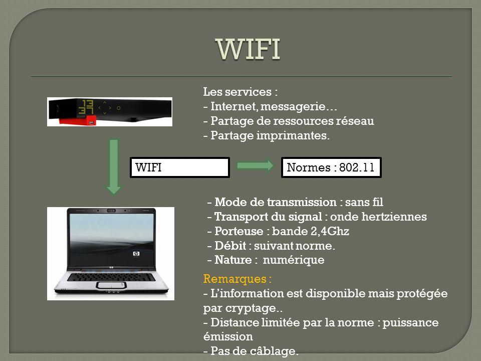 WIFI Les services : Internet, messagerie… Partage de ressources réseau