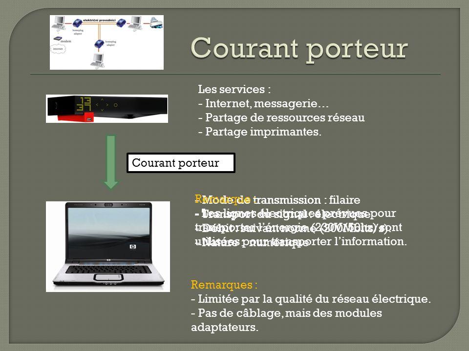 Courant porteur Les services : Internet, messagerie…