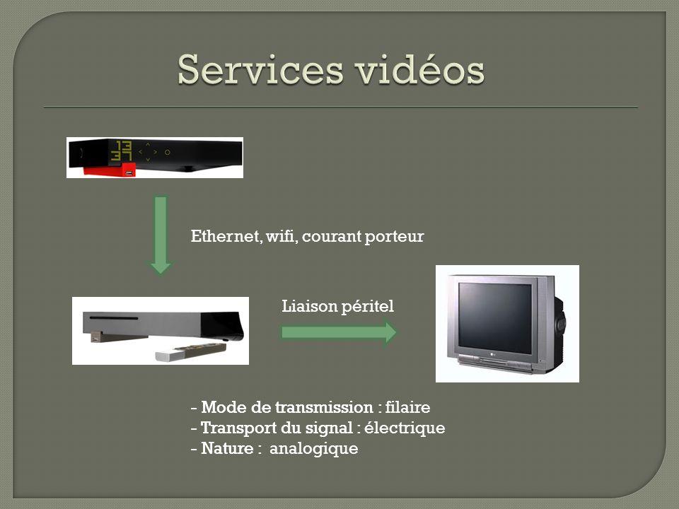 Services vidéos Ethernet, wifi, courant porteur Liaison péritel
