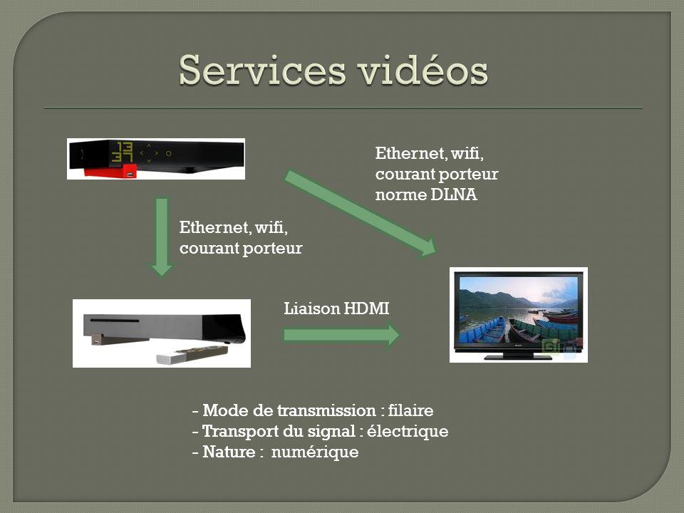 Services vidéos Ethernet, wifi, courant porteur norme DLNA