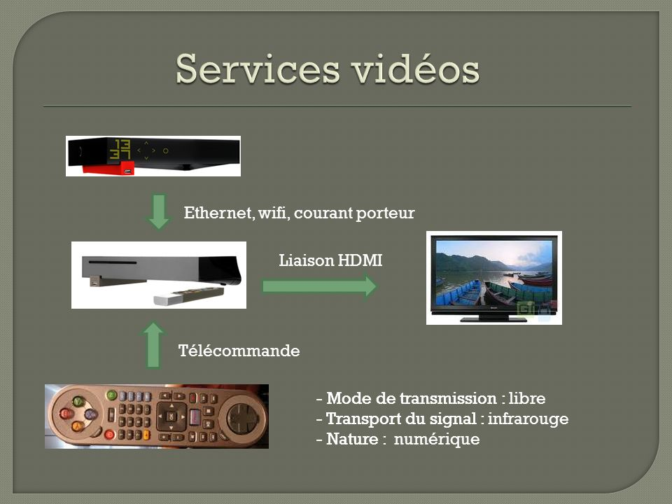 Services vidéos Ethernet, wifi, courant porteur Liaison HDMI
