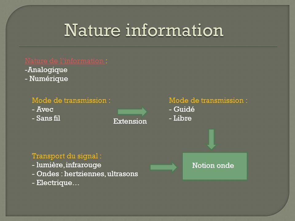 Nature information Nature de l'information : Analogique Numérique