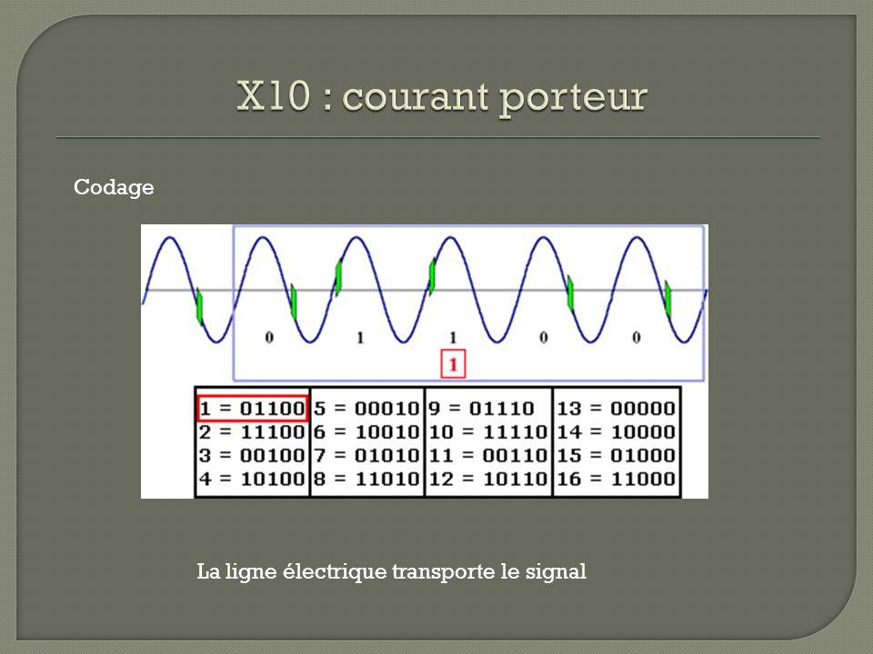 X10 : courant porteur Codage La ligne électrique transporte le signal