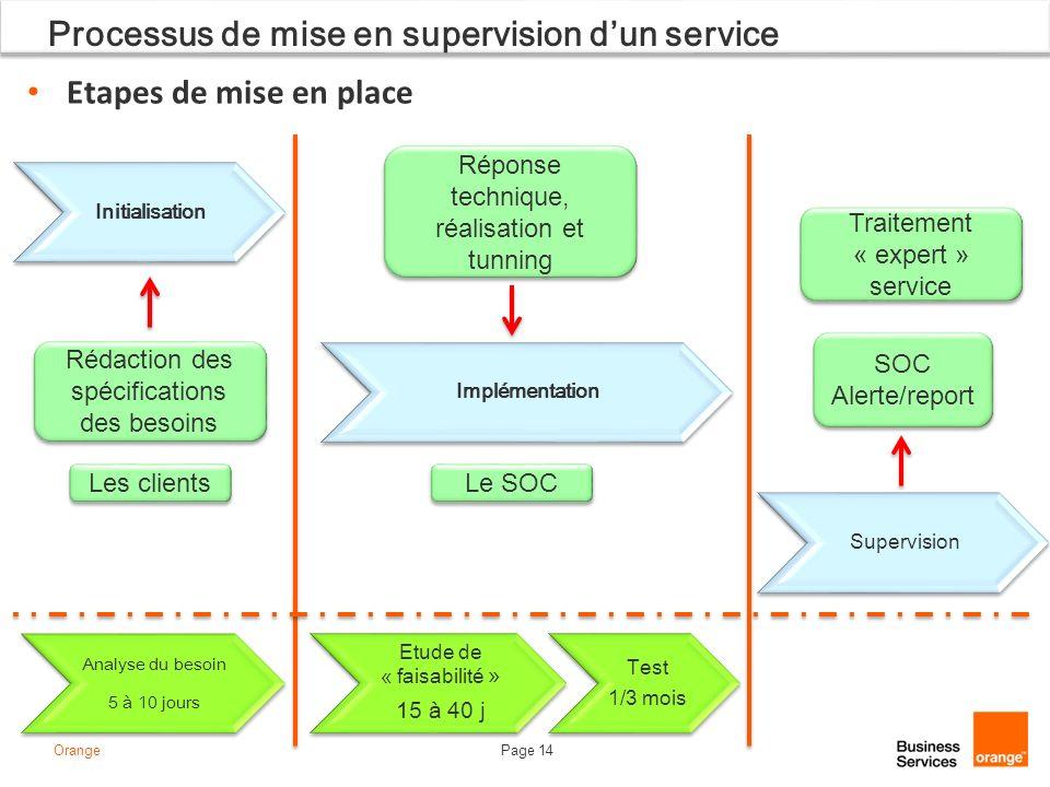 Processus de mise en supervision d'un service