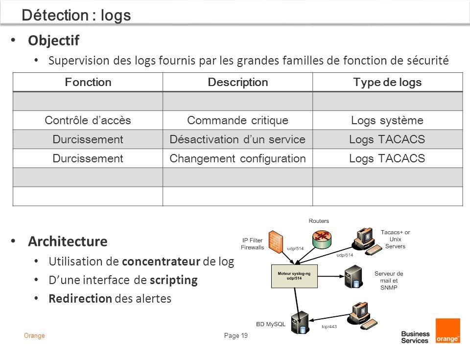 Détection : logs Objectif Architecture